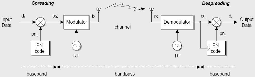 Arif firmansyah arif firmansyah blog page 8 blok diagram spread spectrum ccuart Gallery