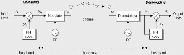 Blok Diagram Spread Spectrum