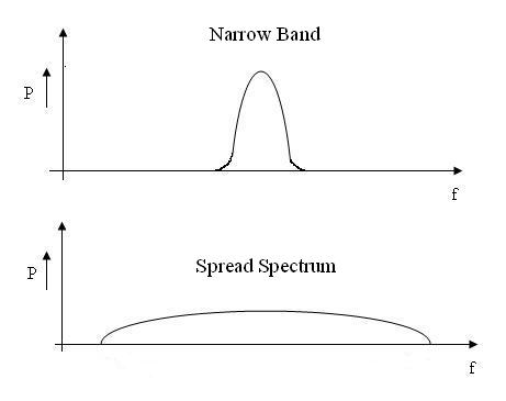Narrow-Band vs Spread-Spectrum
