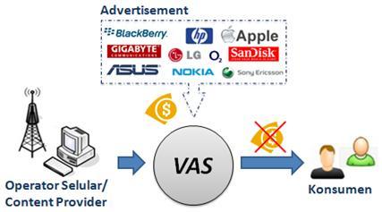 Solusi Membebaskan Biaya Langganan Pemakaian Produk VAS untuk Pelanggan.