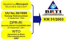 Faktor Munculnya BRTI