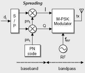 Telekomunikasi arif firmansyah blog adapun standar processing gain dari fcc adalah minimum 10 seddangkan 80211 ieee menetapkan minimum 11 berikut blok diagram dari dsss ccuart Gallery