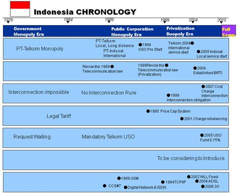 indonesiachronology