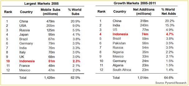 Tabel Pertumbuhan Pelanggan dan Pasar Seluler 12 Besar di Dunia.