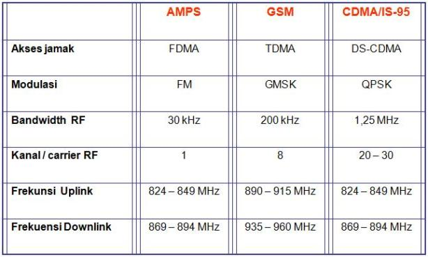 perbandingan-amps-gsm-cdma