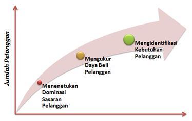 Strategi dalam Meningkatkan Pemakaian Produk VAS.