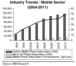 Trend Industri Mobile